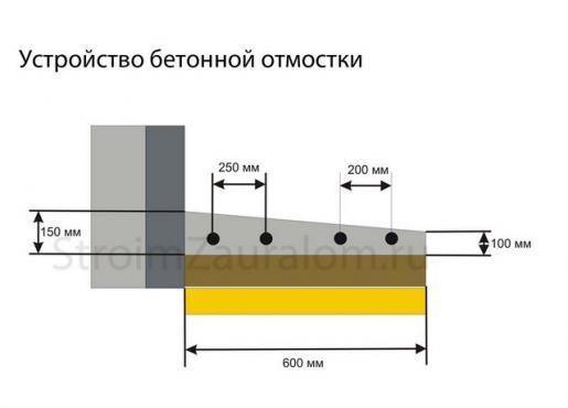 бетонная отмостка, отливы